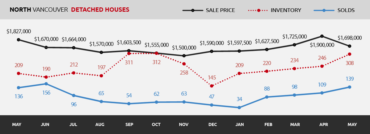Detached | North Vancouver Real Estate Market Update May 2017