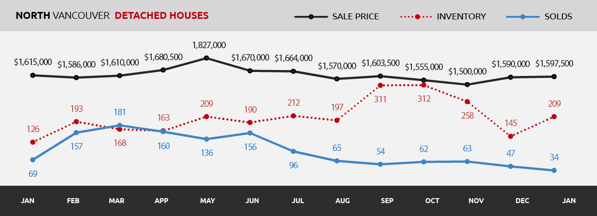 North Vancouver Real Estate Market Update January   Ralph Maglieri