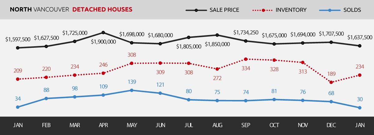 Detached | North Vancouver Real Estate Market Update January 2018